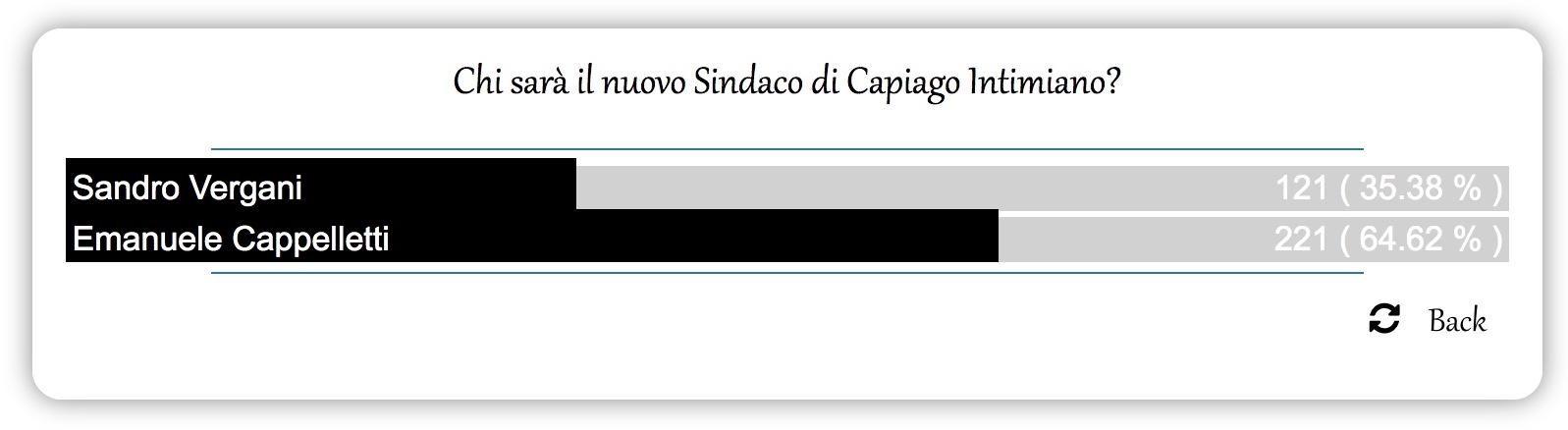Toto Sindaco Capiago Intimiano 2019: risultati